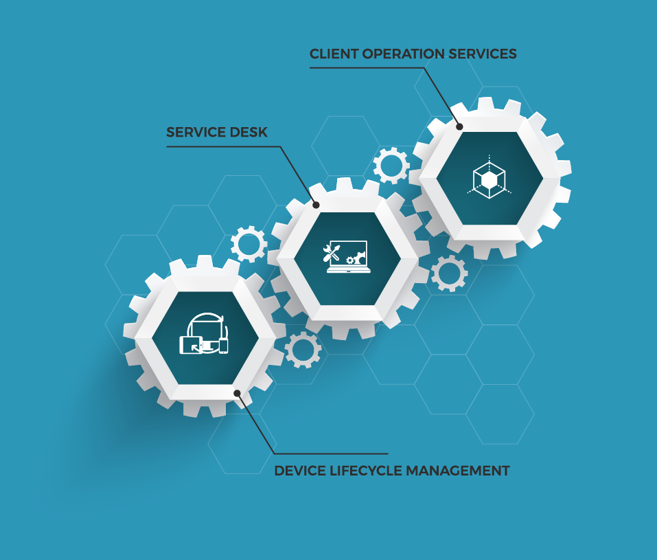 Service Desk, Client Opertaion Services and Device Lifecycle Management